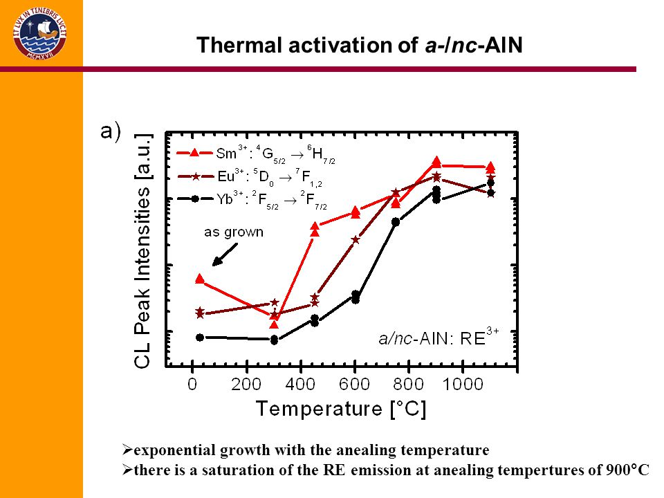 Thermal activation of a-/nc-AlN