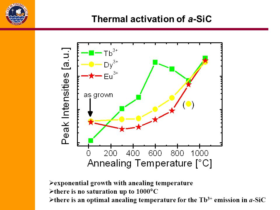 Thermal activation of a-SiC