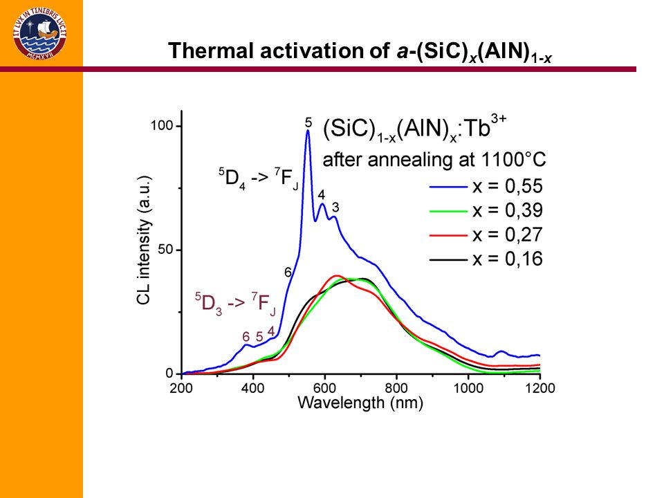 Thermal activation of a-(SiC)x(AlN)1-x