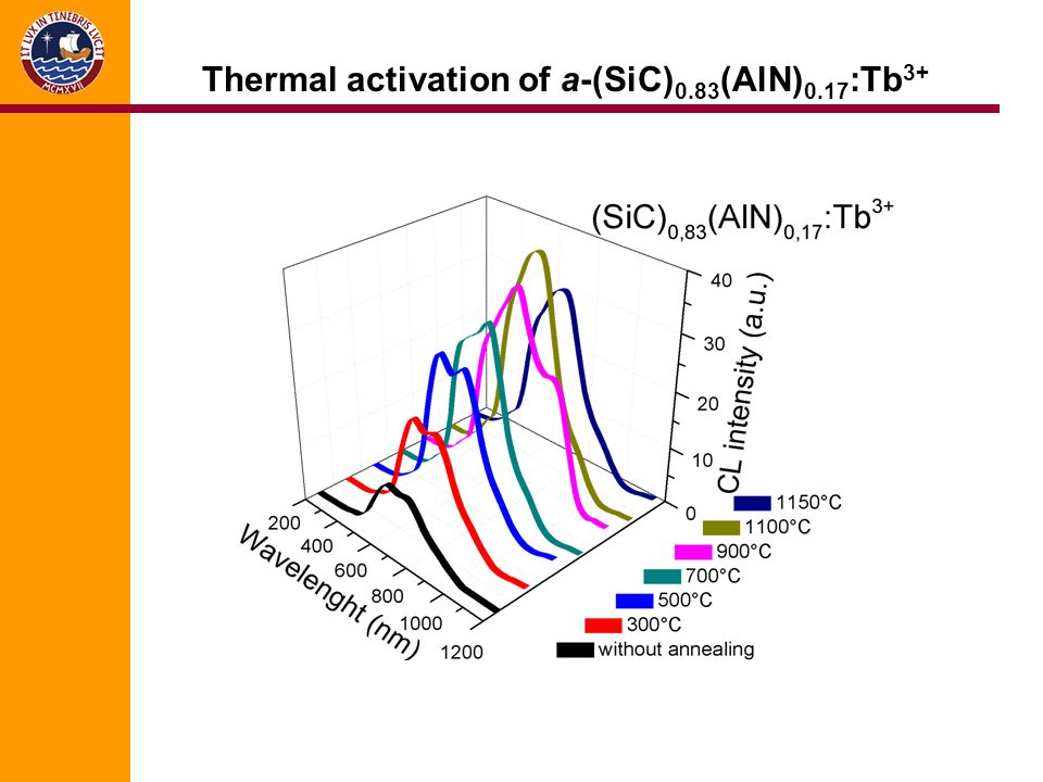 Thermal activation of a-(SiC)0.83(AlN)0.17:Tb3+