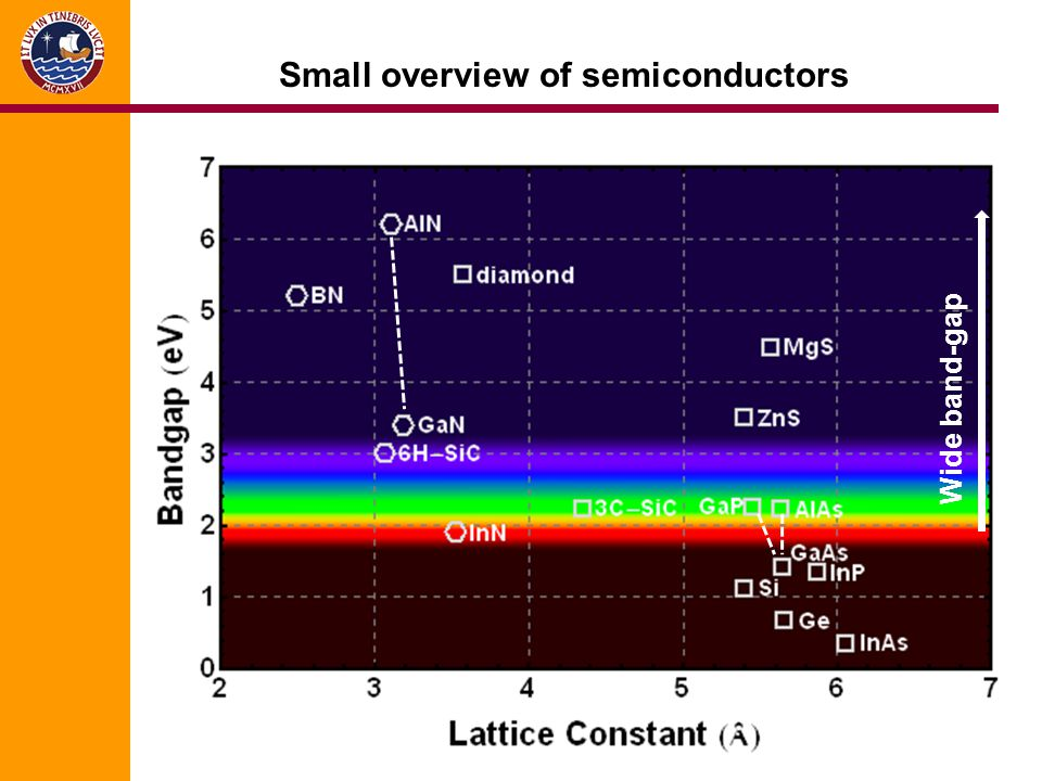 Small overview of semiconductors