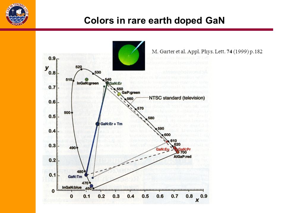 Colors in rare earth doped GaN