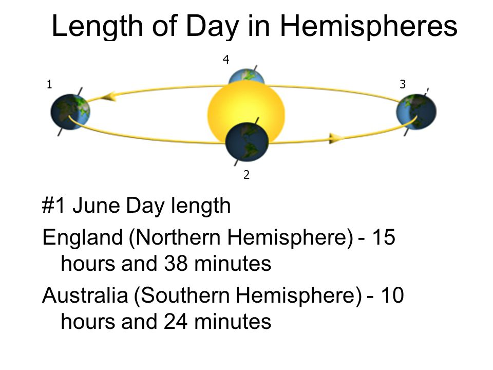 Length of Day in Hemispheres