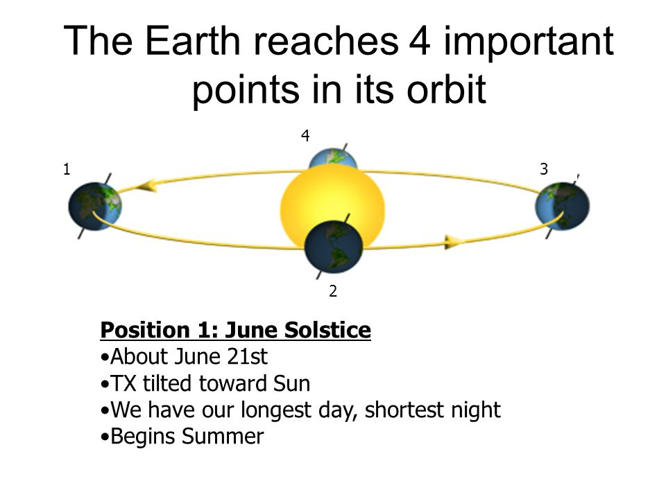 The Earth reaches 4 important points in its orbit
