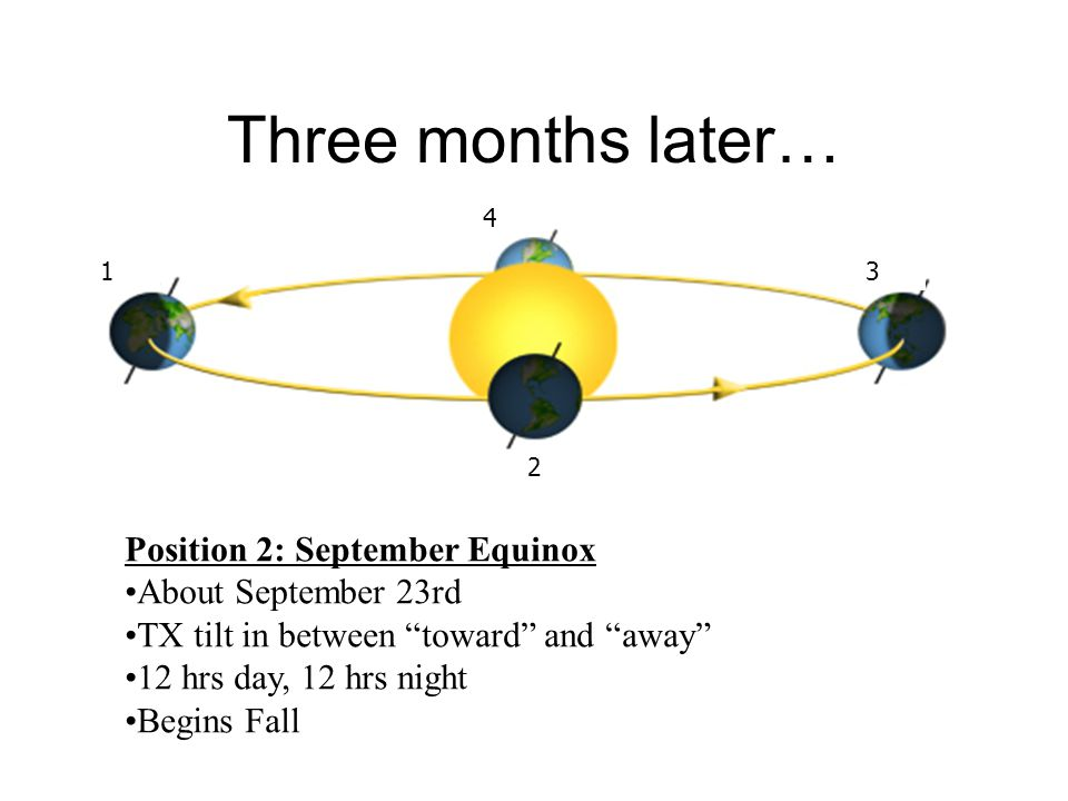 Three months later… Position 2: September Equinox About September 23rd