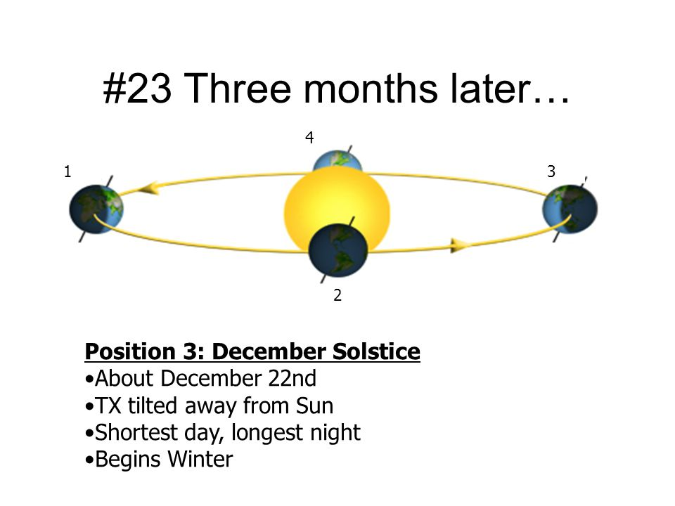 #23 Three months later… Position 3: December Solstice