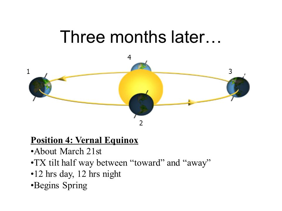 Three months later… Position 4: Vernal Equinox About March 21st