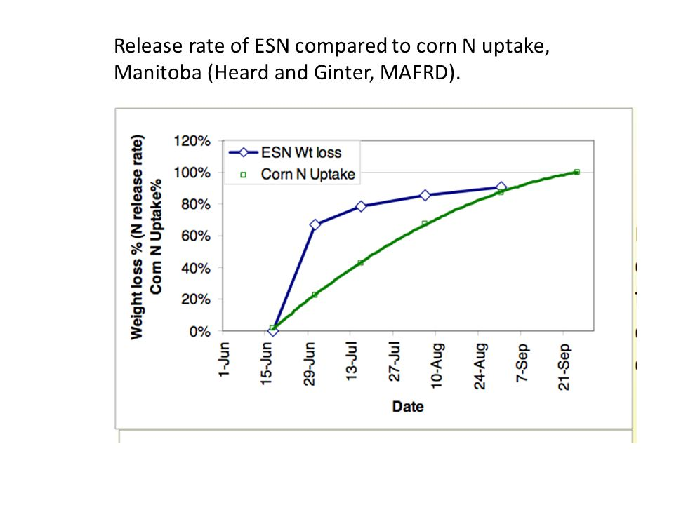 Release rate of ESN compared to corn N uptake, Manitoba (Heard and Ginter, MAFRD).