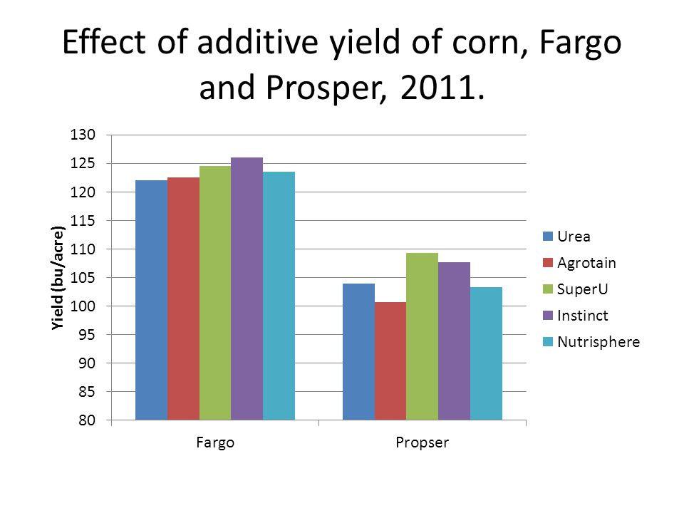 Effect of additive yield of corn, Fargo and Prosper, 2011.