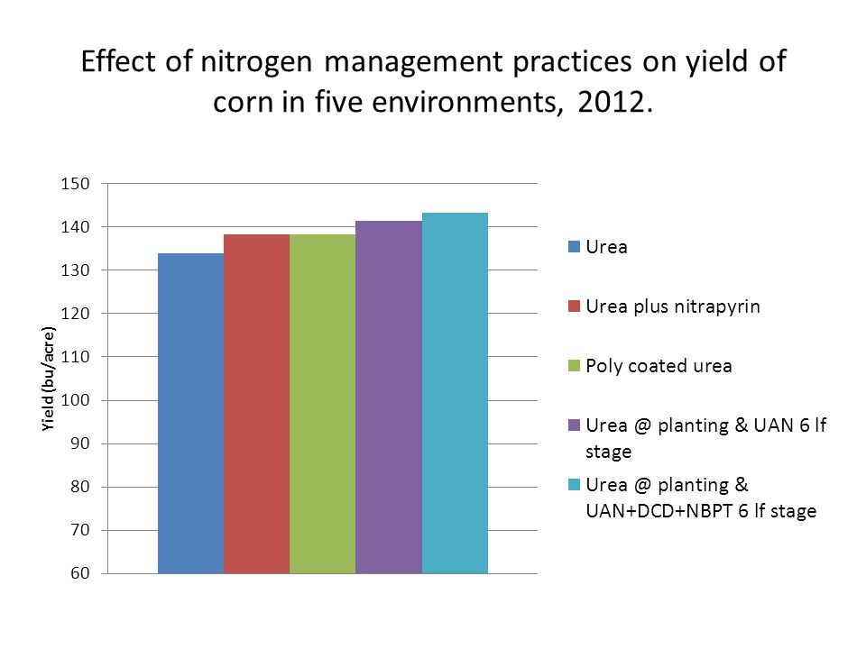 Effect of nitrogen management practices on yield of corn in five environments, 2012.