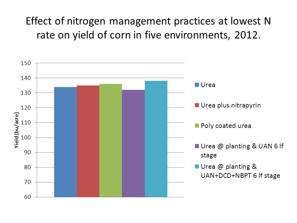 Effect of nitrogen management practices at lowest N rate on yield of corn in five environments, 2012.