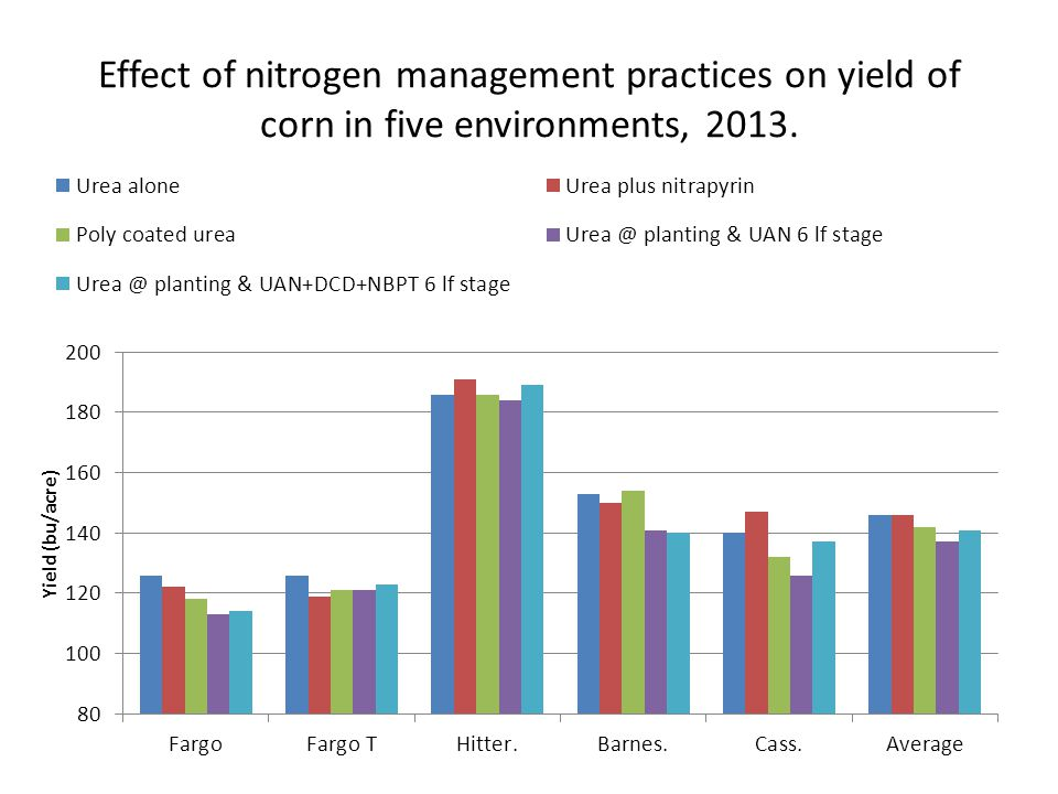 Effect of nitrogen management practices on yield of corn in five environments, 2013.