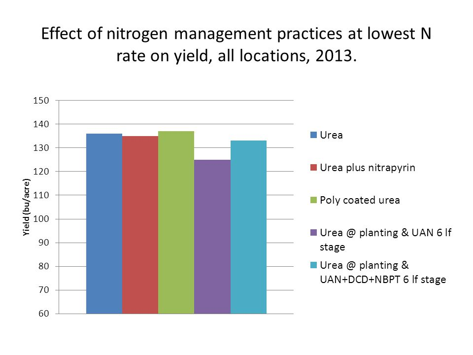 Effect of nitrogen management practices at lowest N rate on yield, all locations, 2013.