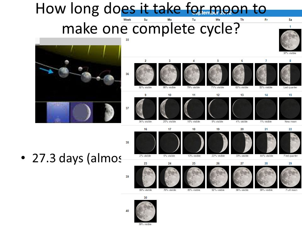 How long does it take for moon to make one complete cycle