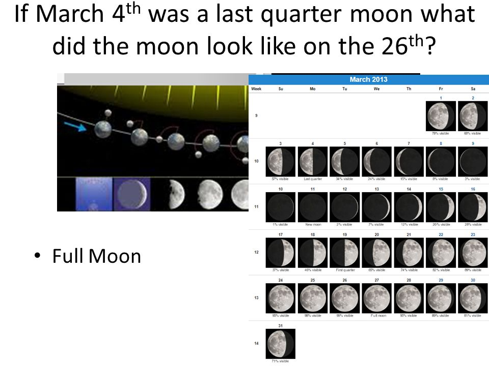 If March 4th was a last quarter moon what did the moon look like on the 26th
