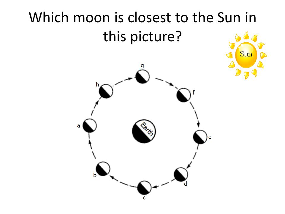 Which moon is closest to the Sun in this picture