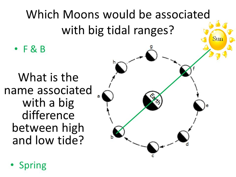 Which Moons would be associated with big tidal ranges