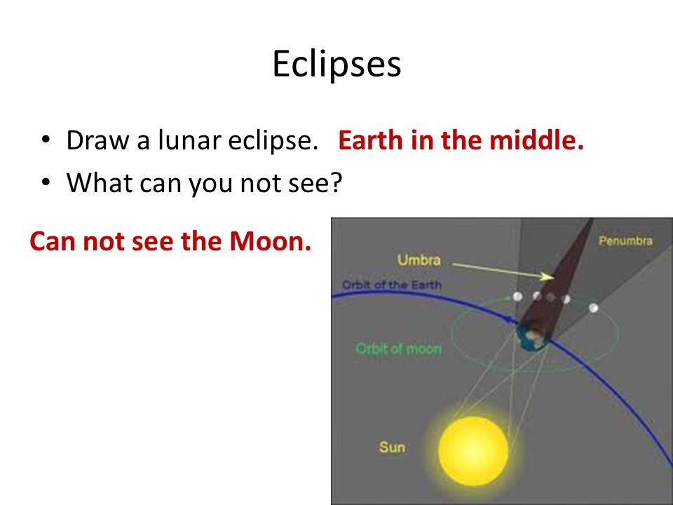 Eclipses Draw a lunar eclipse. What can you not see