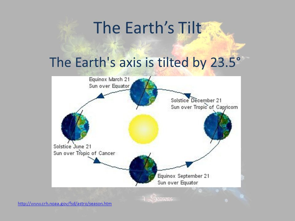 The Earth s axis is tilted by 23.5°