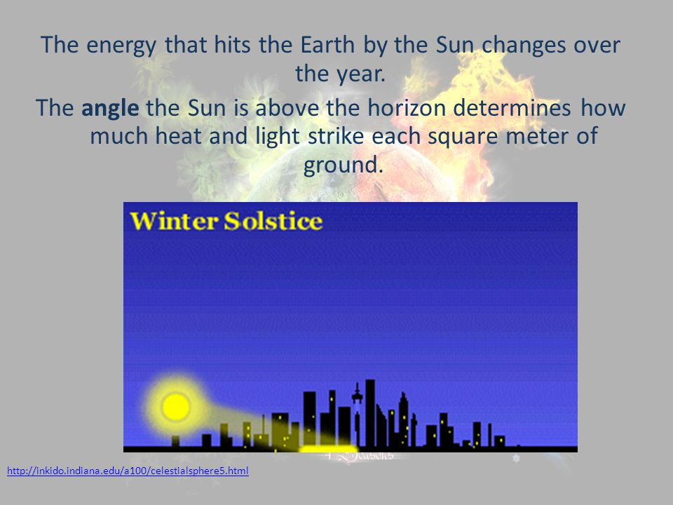 The energy that hits the Earth by the Sun changes over the year.
