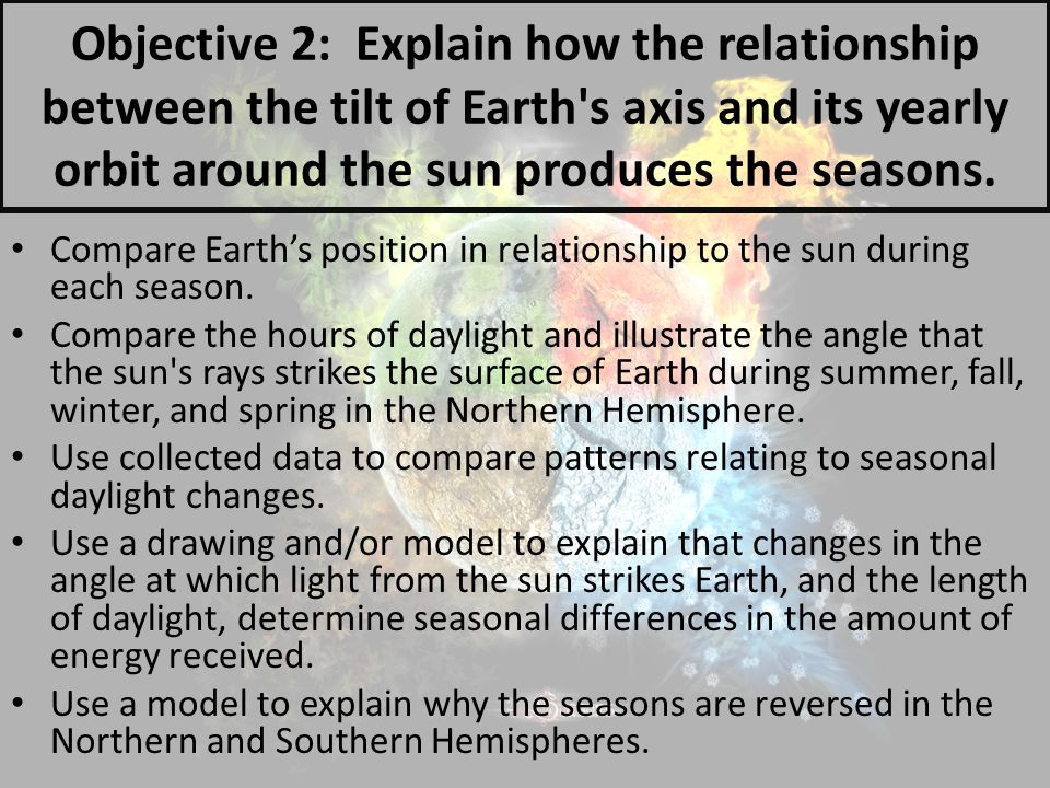 Objective 2: Explain how the relationship between the tilt of Earth s axis and its yearly orbit around the sun produces the seasons.
