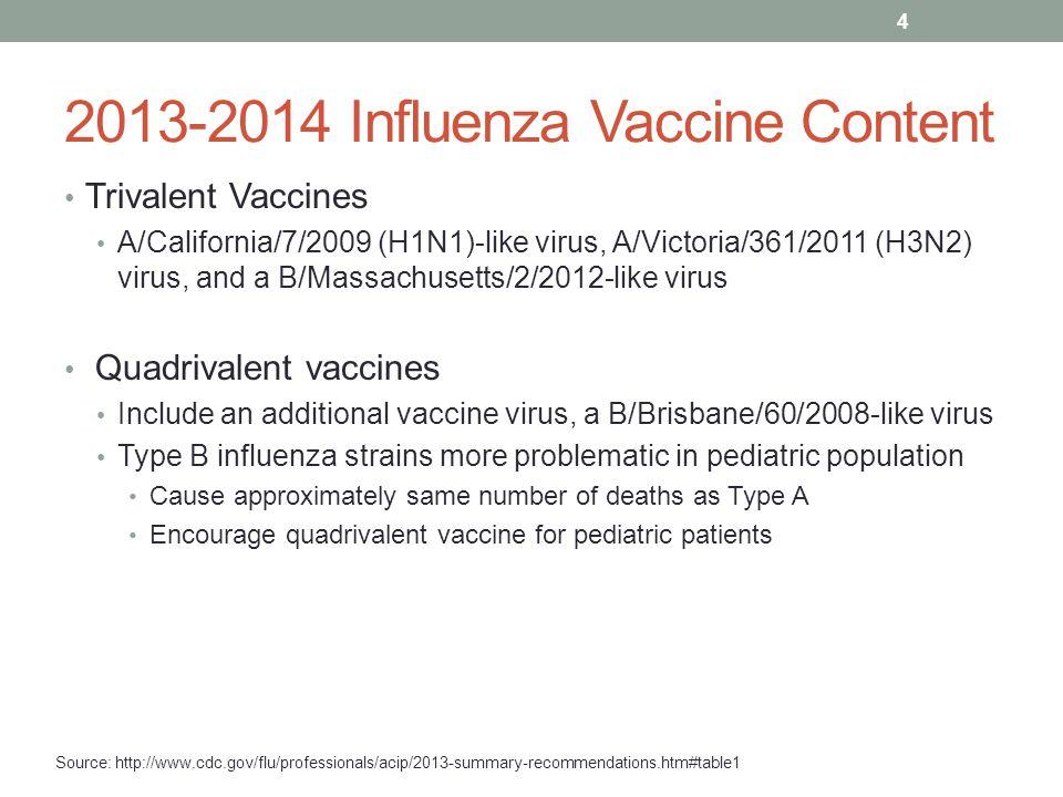 2013-2014 Influenza Vaccine Content