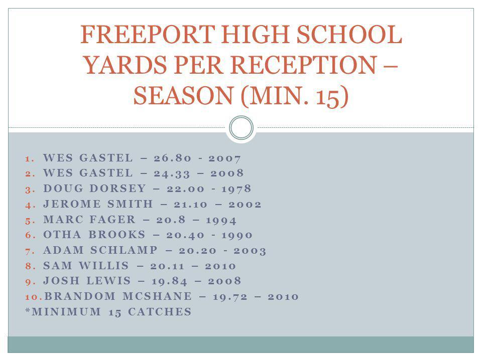 FREEPORT HIGH SCHOOL YARDS PER RECEPTION – SEASON (MIN. 15)