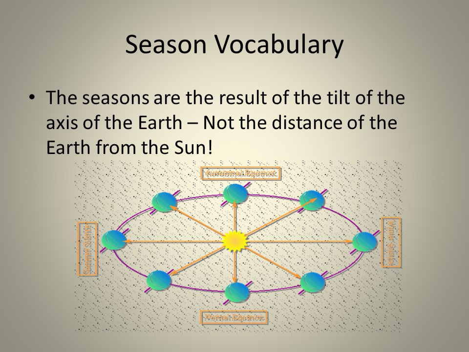 Season Vocabulary The seasons are the result of the tilt of the axis of the Earth – Not the distance of the Earth from the Sun!