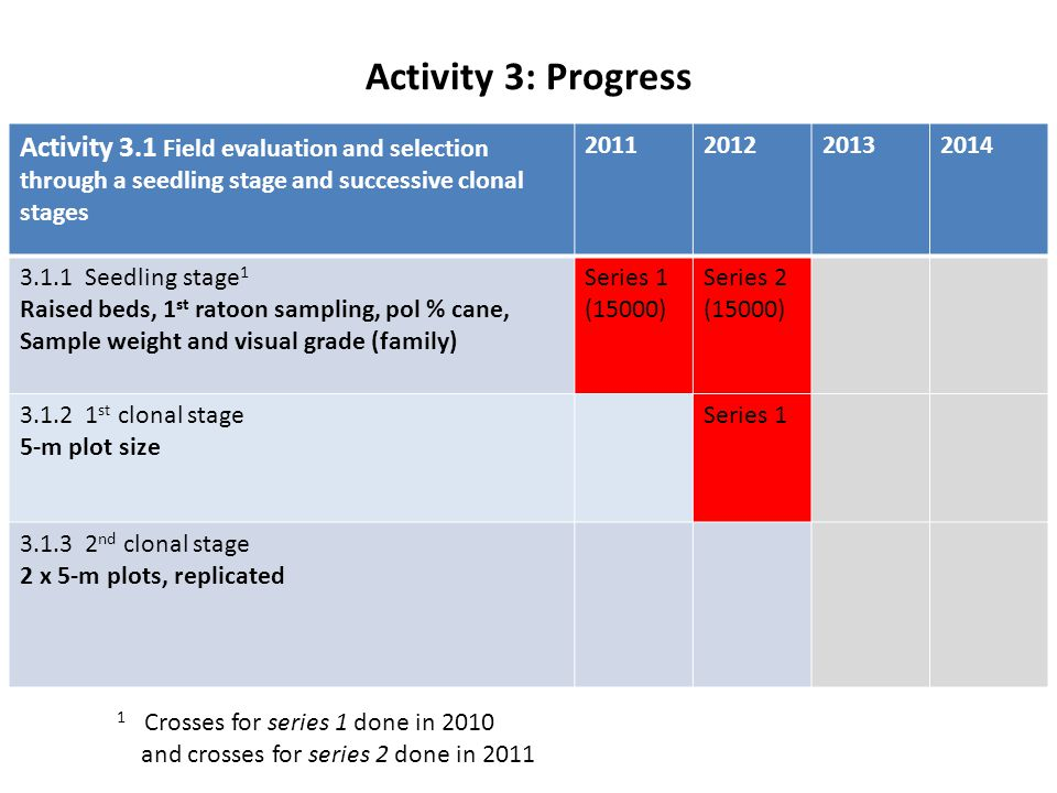 Activity 3: Progress Activity 3.1 Field evaluation and selection through a seedling stage and successive clonal stages.