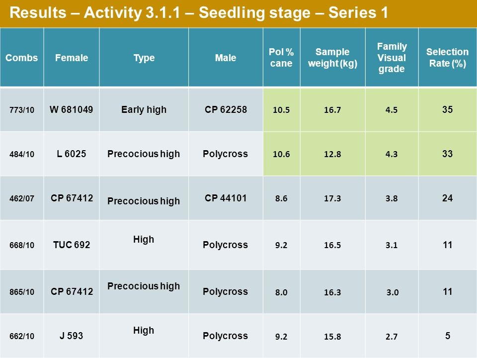 Results – Activity 3.1.1 – Seedling stage – Series 1