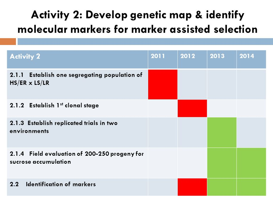Activity 2: Develop genetic map & identify molecular markers for marker assisted selection