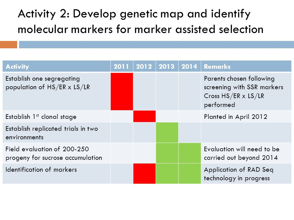 Activity 2: Develop genetic map and identify molecular markers for marker assisted selection