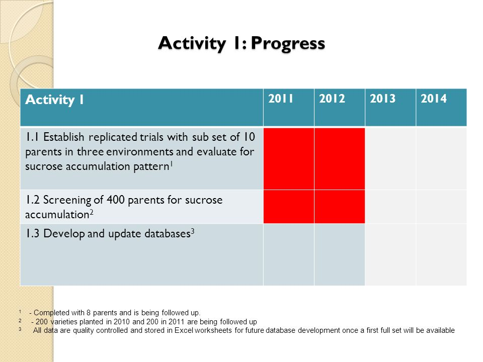 Activity 1: Progress Activity 1 2011 2012 2013 2014