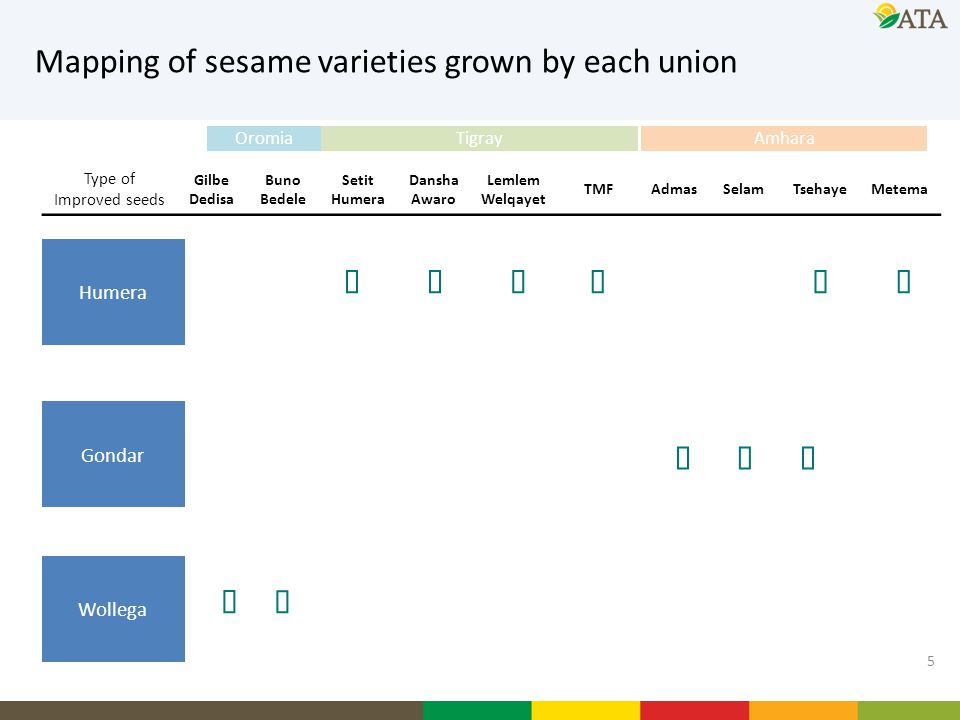 Mapping of sesame varieties grown by each union