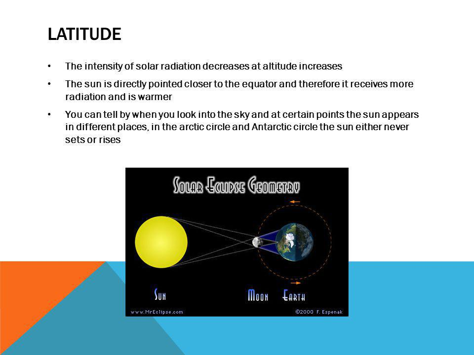 Latitude The intensity of solar radiation decreases at altitude increases.
