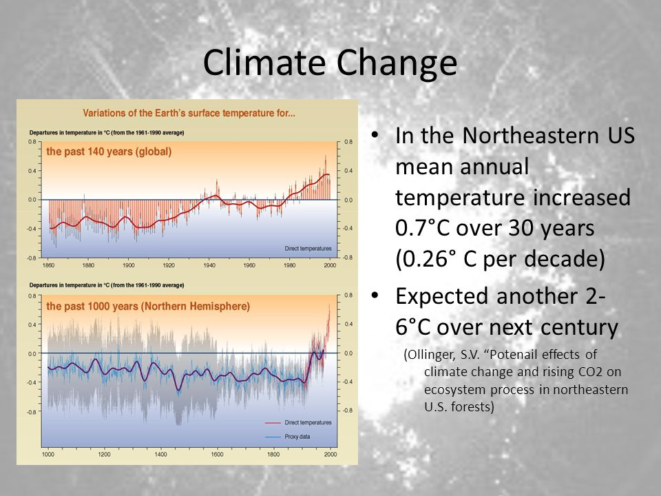 Climate Change In the Northeastern US mean annual temperature increased 0.7°C over 30 years (0.26° C per decade)