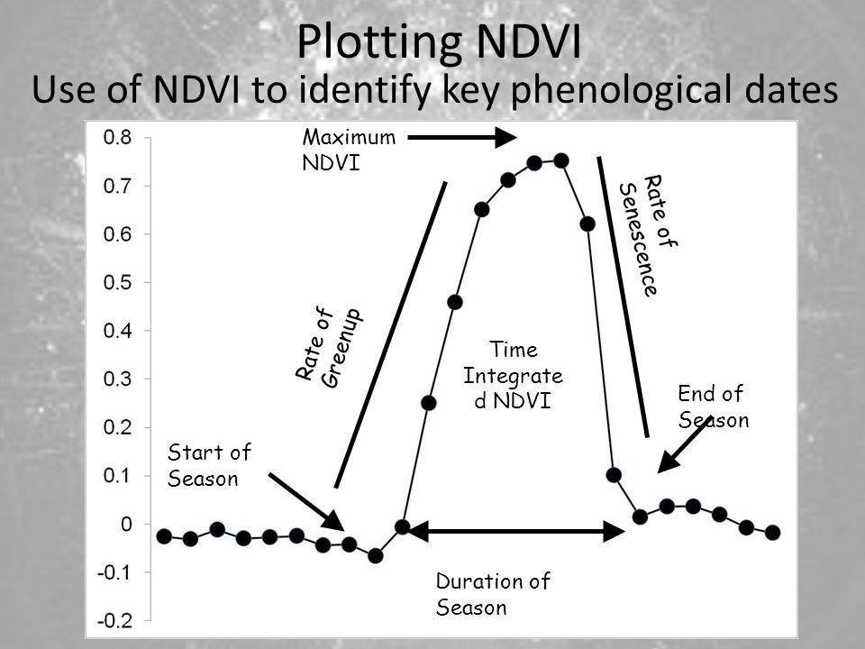 Plotting NDVI Use of NDVI to identify key phenological dates