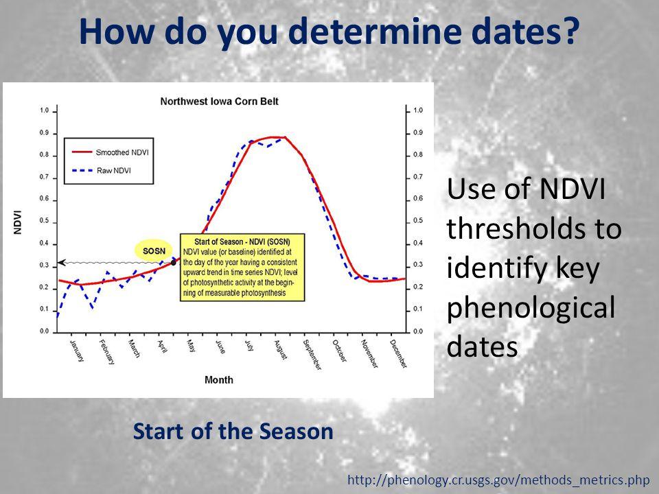 How do you determine dates