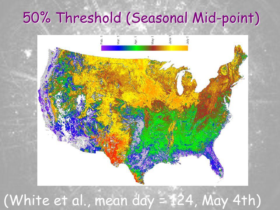 50% Threshold (Seasonal Mid-point)