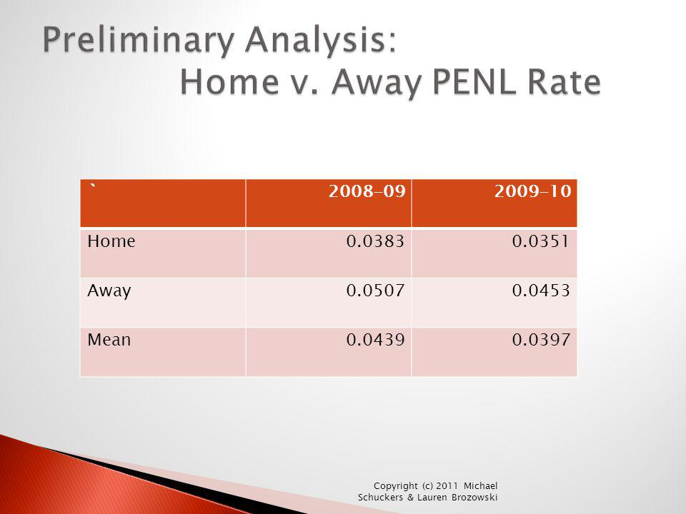 Preliminary Analysis: Home v. Away PENL Rate