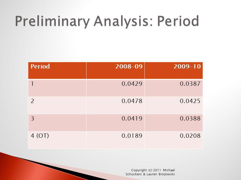 Preliminary Analysis: Period