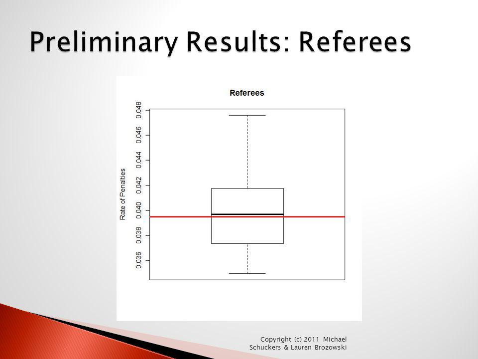 Preliminary Results: Referees