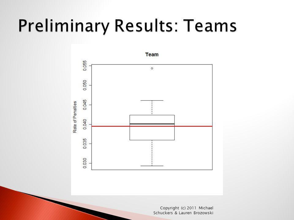 Preliminary Results: Teams