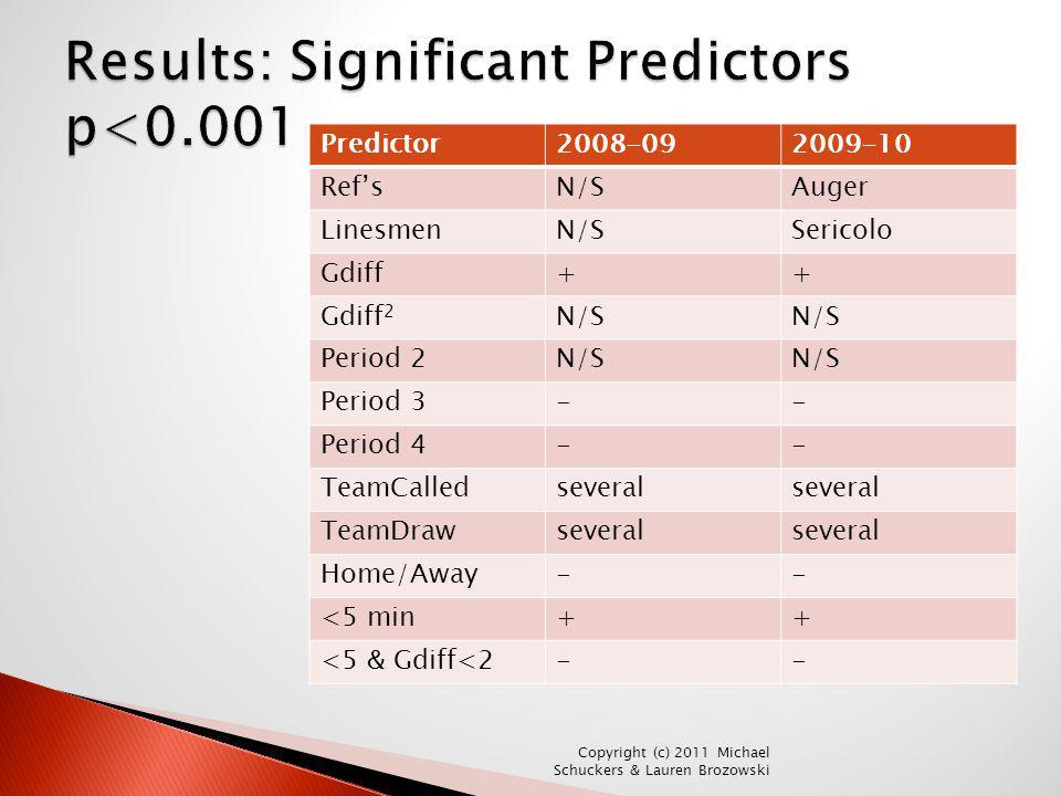 Results: Significant Predictors p<0.001