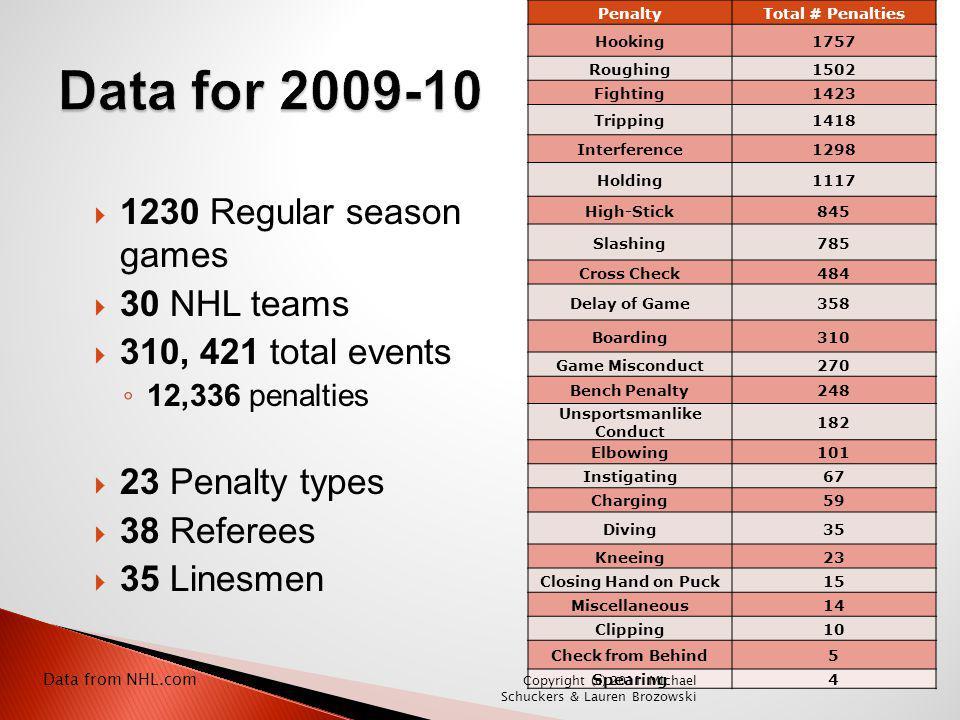 Data for 2009-10 1230 Regular season games 30 NHL teams