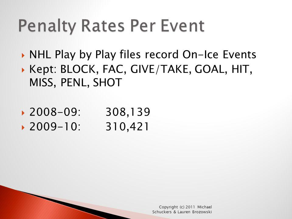 Penalty Rates Per Event