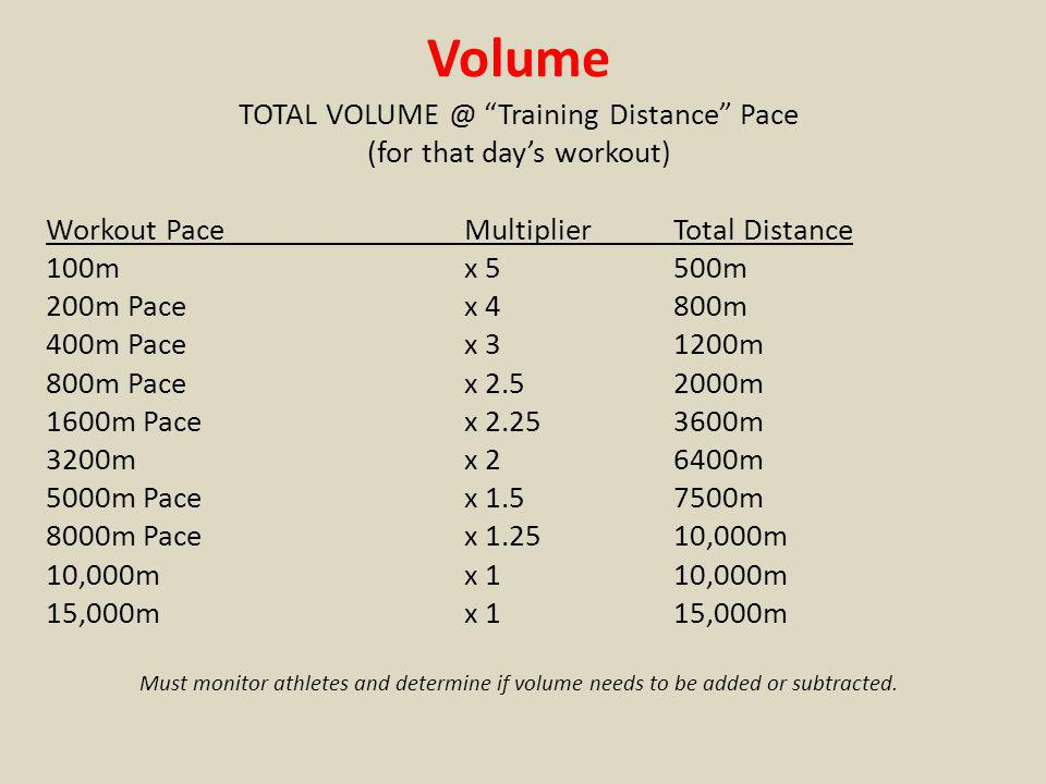 Volume TOTAL VOLUME @ Training Distance Pace