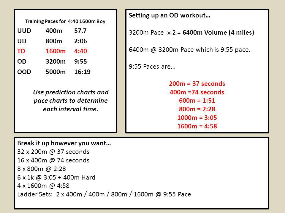 Use prediction charts and pace charts to determine each interval time.