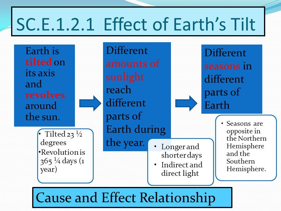 SC.E.1.2.1 Effect of Earth's Tilt