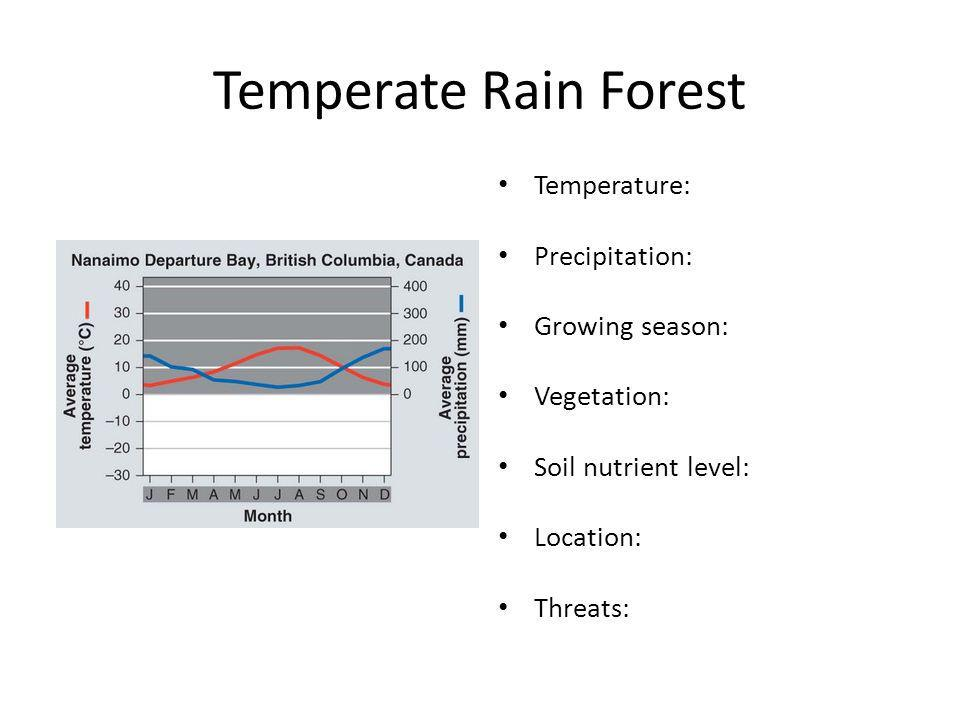 Temperate Rain Forest Temperature: Precipitation: Growing season: